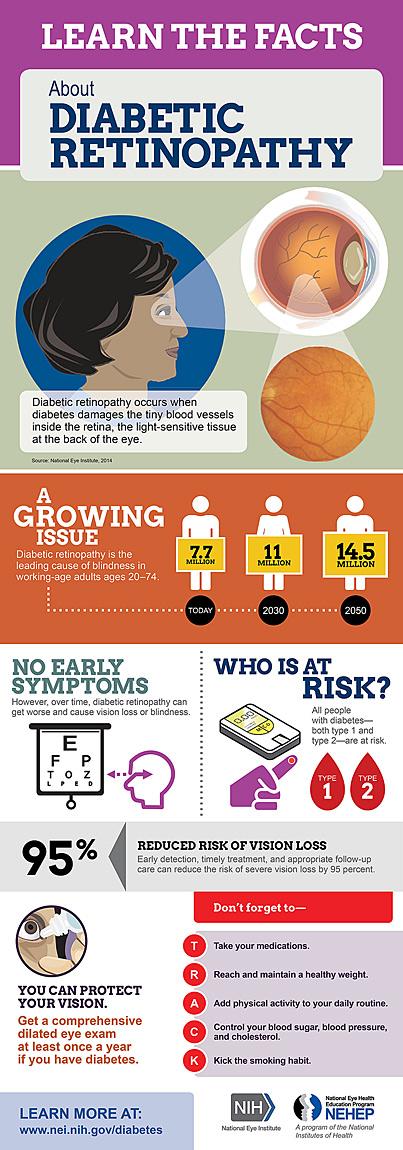Diabetic Eye Disease - Diabetic Retinopathy