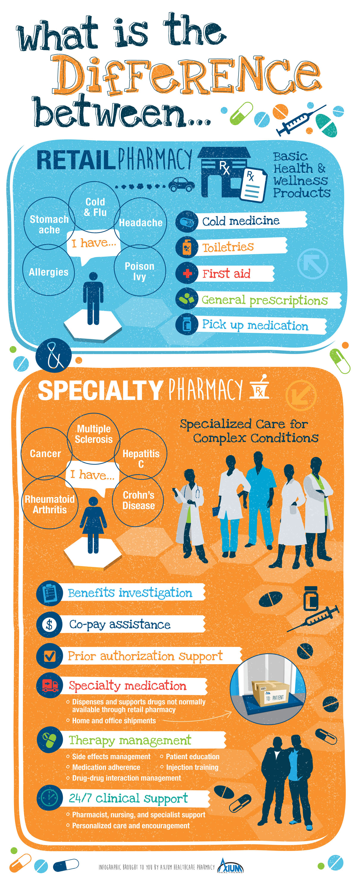The Difference Between Retail and Specialty Pharmacy