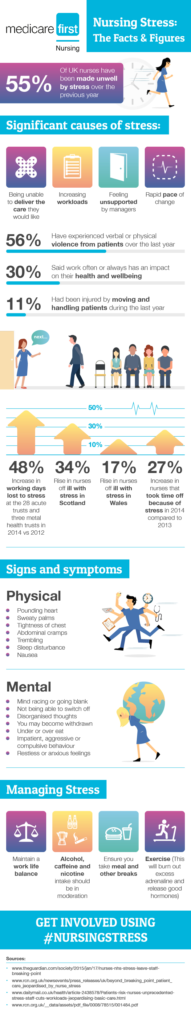 Nursing and Stress Infographic