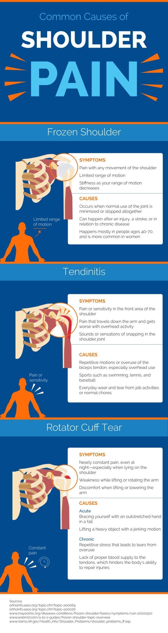 Understand shoulder pain including shoulder tendinitis, frozen shoulders, and rotator cuff tears