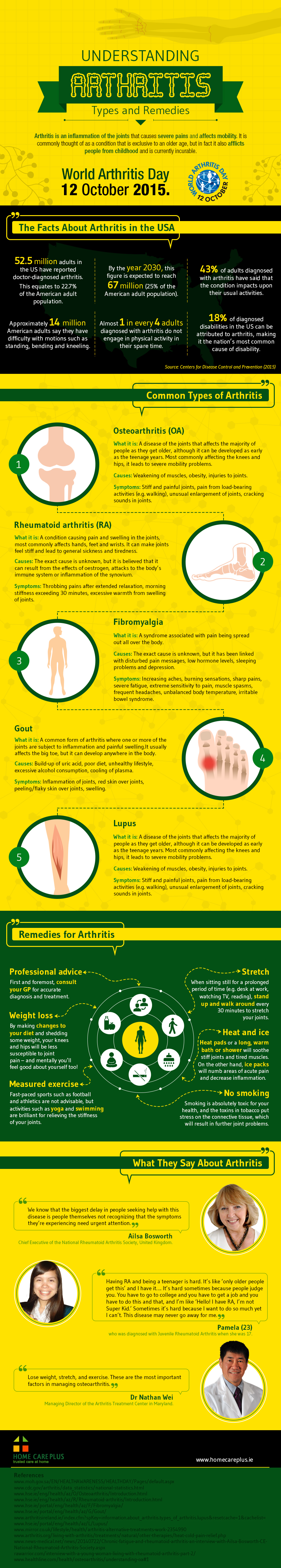 Understand- Arthritis-Types-and-Remedies-Infographic