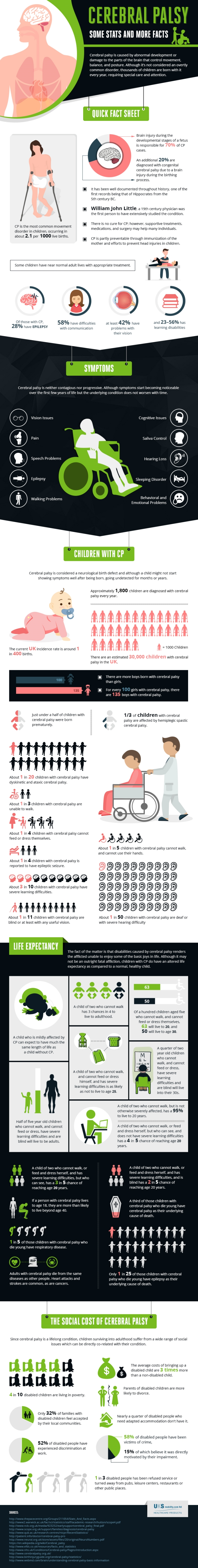 Cerebral Palsy - the facts