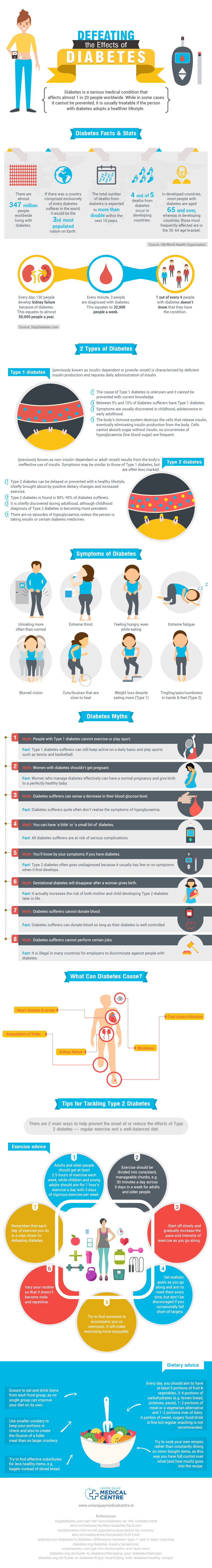 Defeating the Effects of Diabetes - Infographic