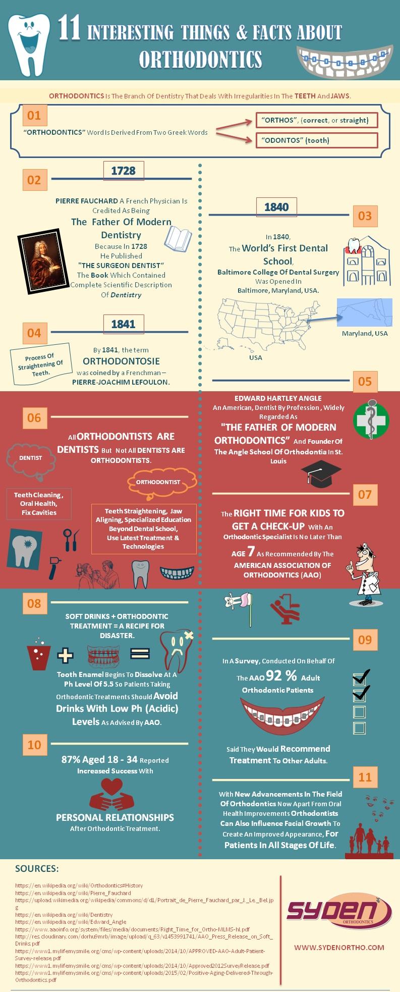 Orthodontics infographic