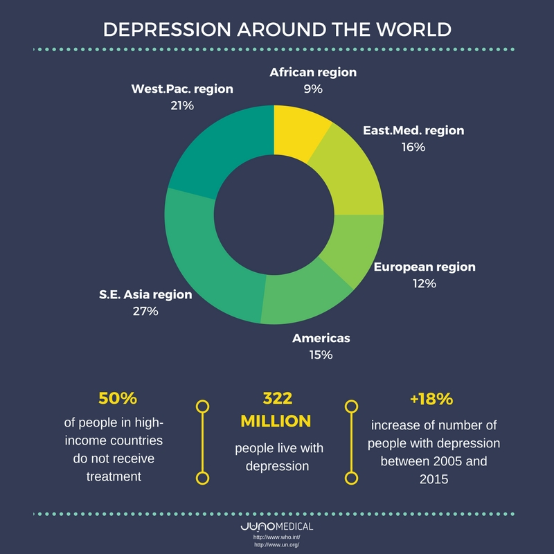 Depression around the world
