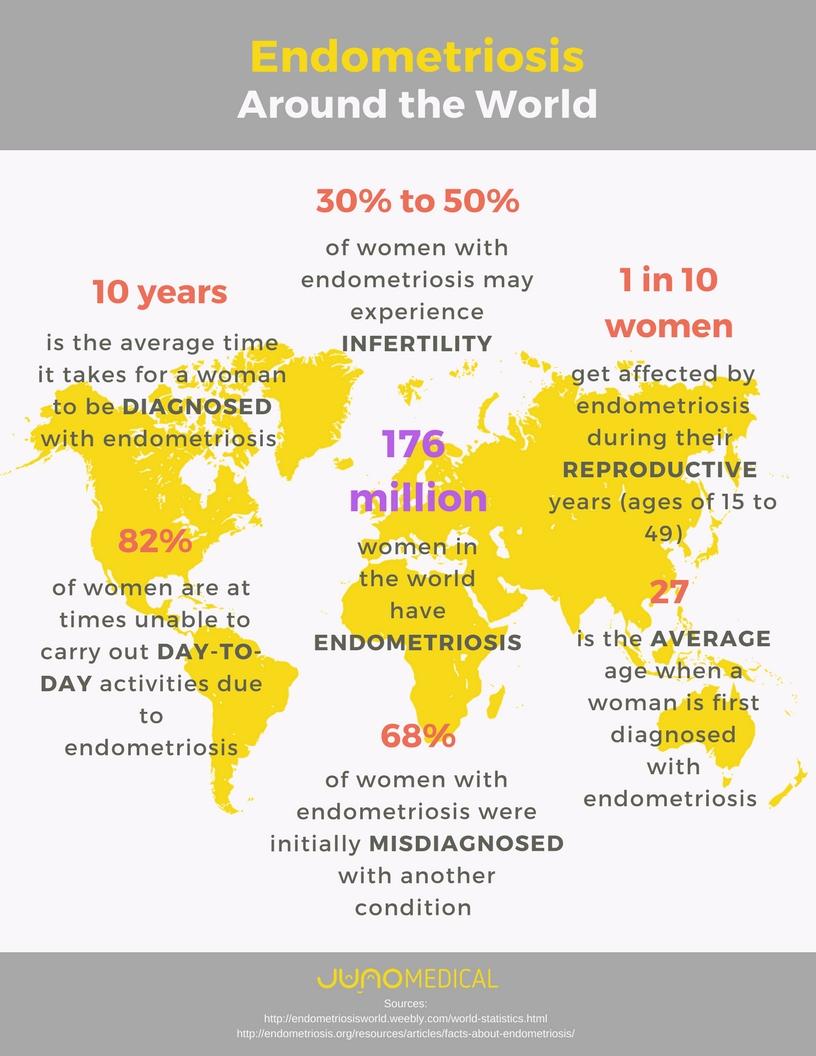 Endometriosis around the world