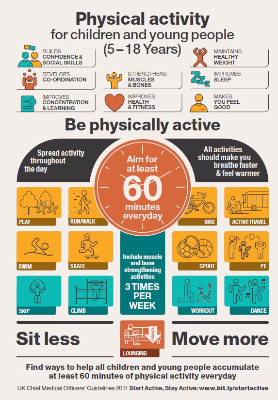 Physical activity for children and young people (5-18 years old)
