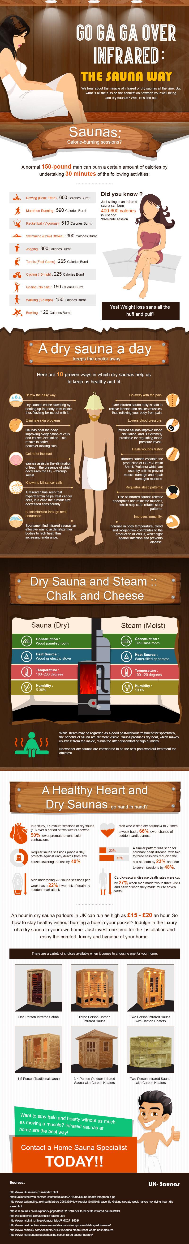 weight loss dry sauna